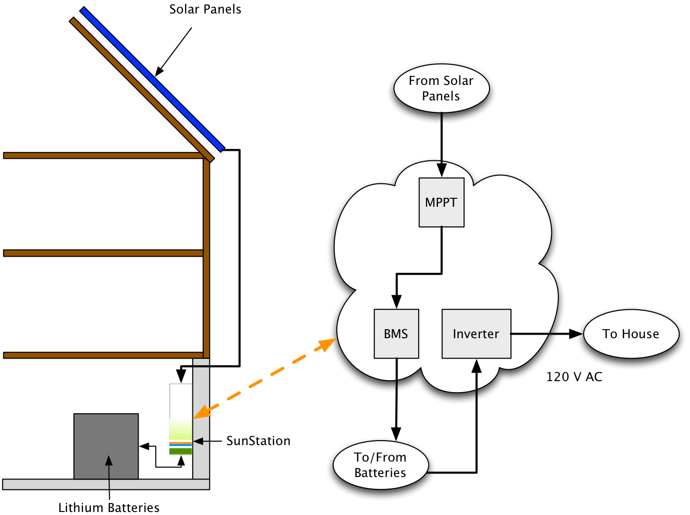 Sunstation home battery backup sunstation block diagram with solar panels inverter and batteries ccuart Images